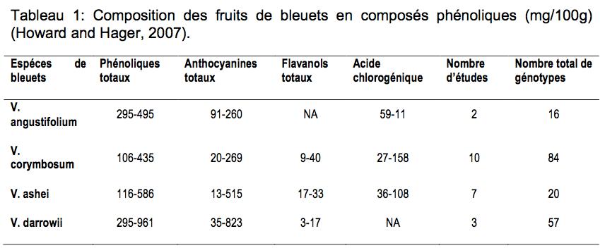 Composition des fruits de bleuts en composés phénoiques